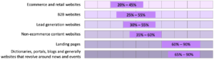 Bounce rate averages across different types of websites